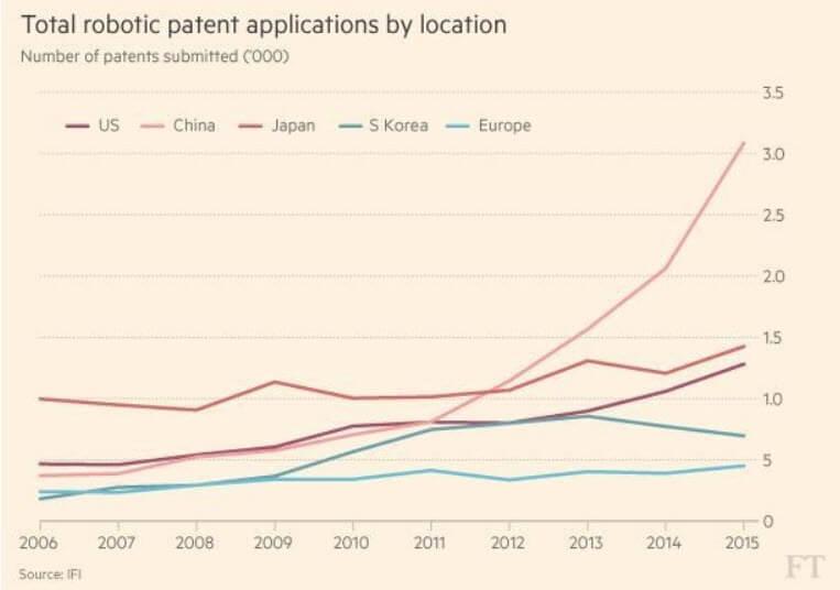 patentes robots robotica