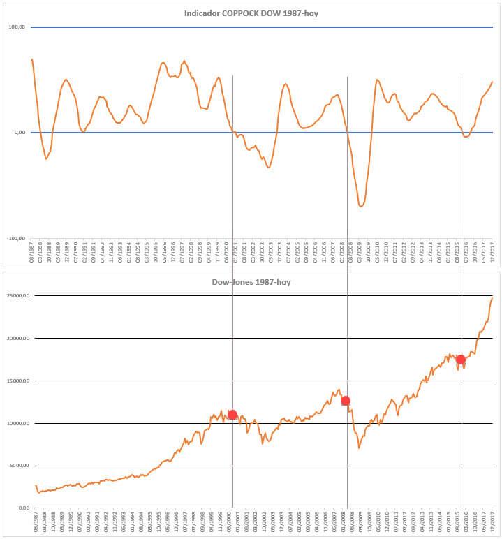 indicador coppock para el mercado USA