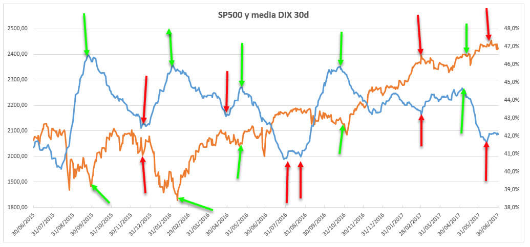 DIX 2015-2017 2 Dark Pools S&P500 Black Pools