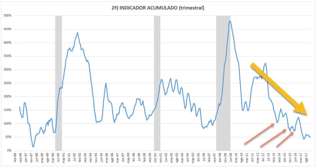 indicador paro empleo estructural comportamiento financiero mercados