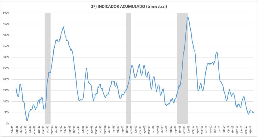 Indicador global desempleo empleo trimestral