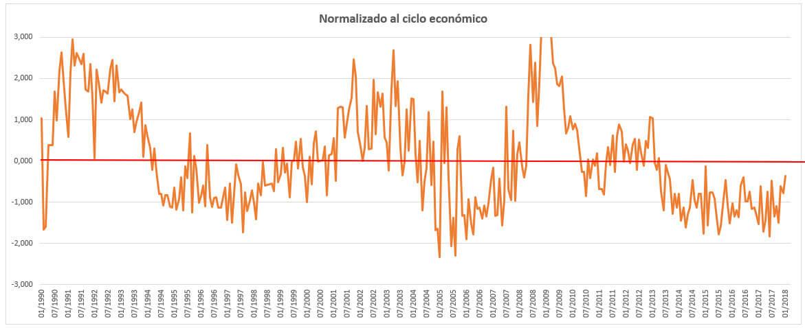 Indicador global desempleo empleo ajustado al ciclo economico