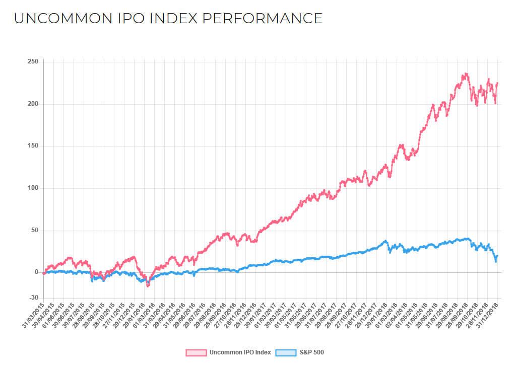 Uncommon IPO Index performance