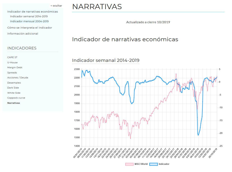Indicador sentimiento de mercado economia digital