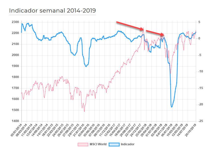 Sentimiento de mercado economía digital narrativas corto plazo