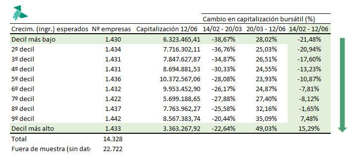 potencial de creicmiento empresas y como ha afectado crisis covid-19
