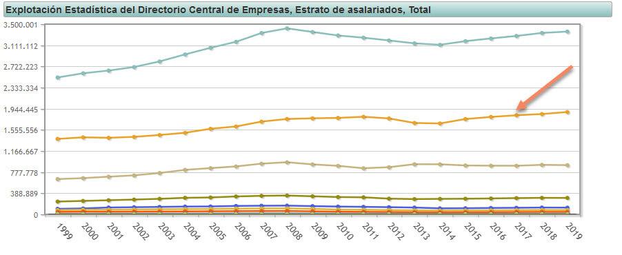 Empresas pequeñas sin asalariados España