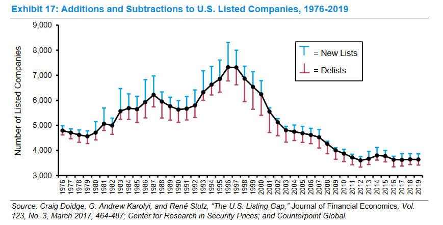 Historico nuevas cotizaciones (listed companies)