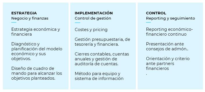 CFO externo as a service, director financiero externo